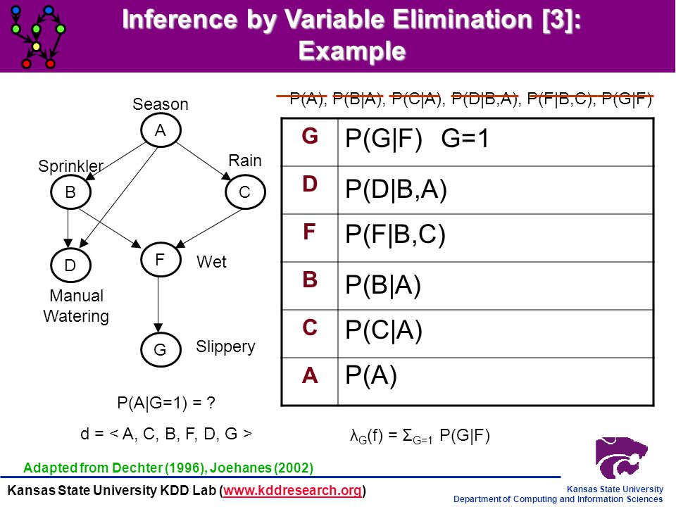 Inference by Variable Elimination [3]: Example